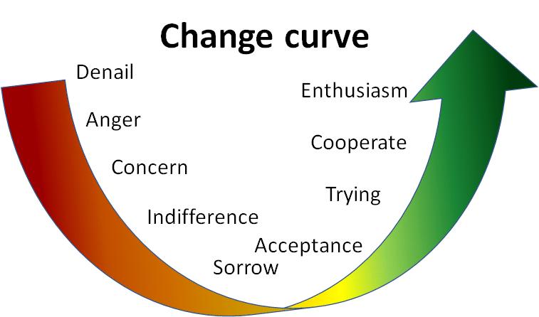 Förändringskurvan. Från de första stadierna av frustration, genom acceptans och prövande, till att se entusiastiskt på förändringen.