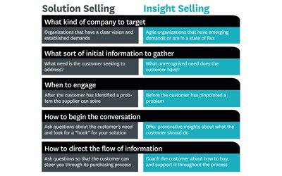Är det verkligen slutet för lösningsförsäljning?
